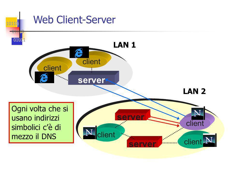 10110 01100 01100 01011 01011 server client server client server Web Client-Server LAN 1 LAN 2 Ogni volta che si usano indirizzi simbolici cè di mezzo il DNS