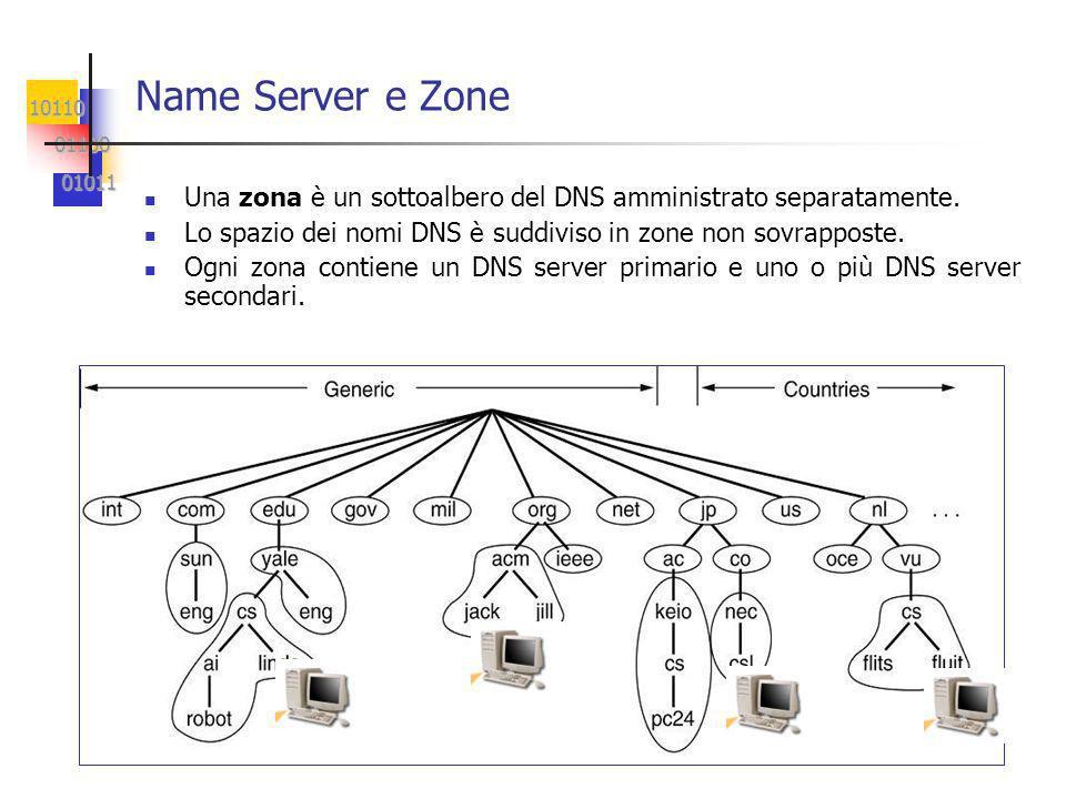 10110 01100 01100 01011 01011 Name Server e Zone Una zona è un sottoalbero del DNS amministrato separatamente.