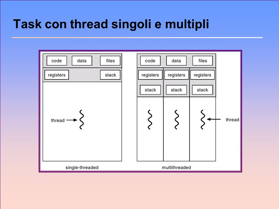 Task con thread singoli e multipli