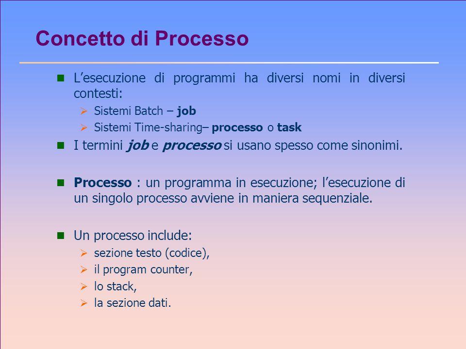 Concetto di Processo n Lesecuzione di programmi ha diversi nomi in diversi contesti: Sistemi Batch – job Sistemi Time-sharing– processo o task n I ter