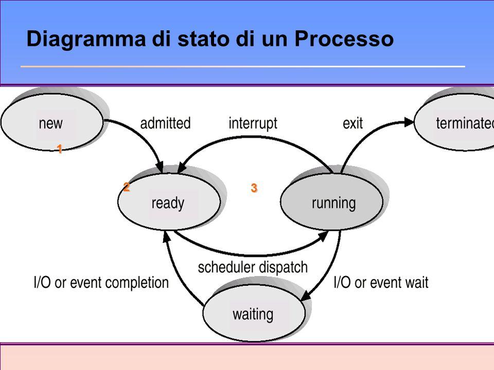 Diagramma di stato di un Processo 1 2 3
