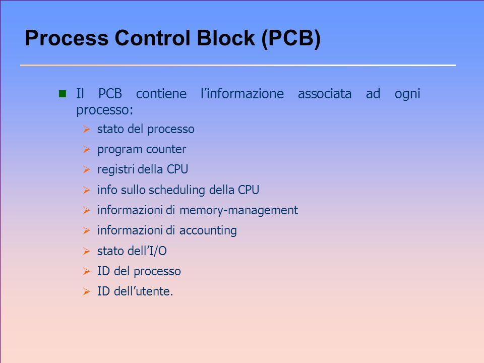 Process Control Block (PCB) n Il PCB contiene linformazione associata ad ogni processo: stato del processo program counter registri della CPU info sul