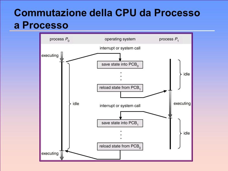 Code di Scheduling n Coda dei processi – linsieme di tutti i processi nel sistema.