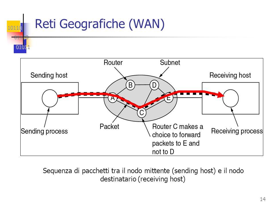 10110 01100 01100 01011 01011 14 Reti Geografiche (WAN) Sequenza di pacchetti tra il nodo mittente (sending host) e il nodo destinatario (receiving host)