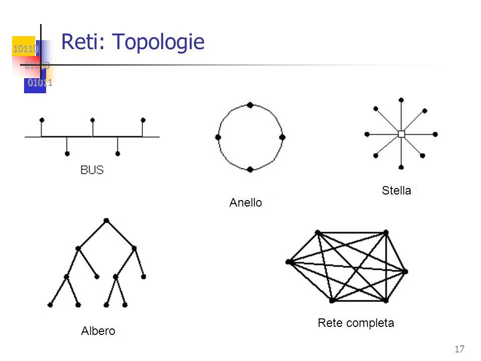 10110 01100 01100 01011 01011 17 Reti: Topologie Rete completa Albero Anello Stella