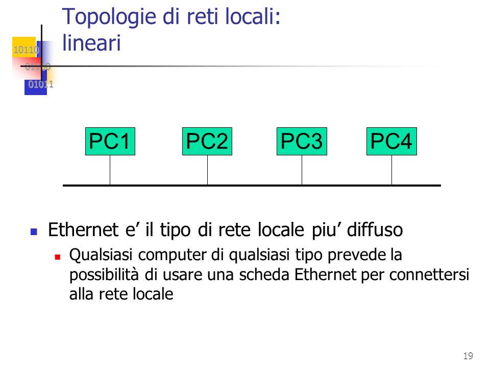 10110 01100 01100 01011 01011 19 PC1PC2PC3PC4 Topologie di reti locali: lineari Ethernet e il tipo di rete locale piu diffuso Qualsiasi computer di qualsiasi tipo prevede la possibilità di usare una scheda Ethernet per connettersi alla rete locale