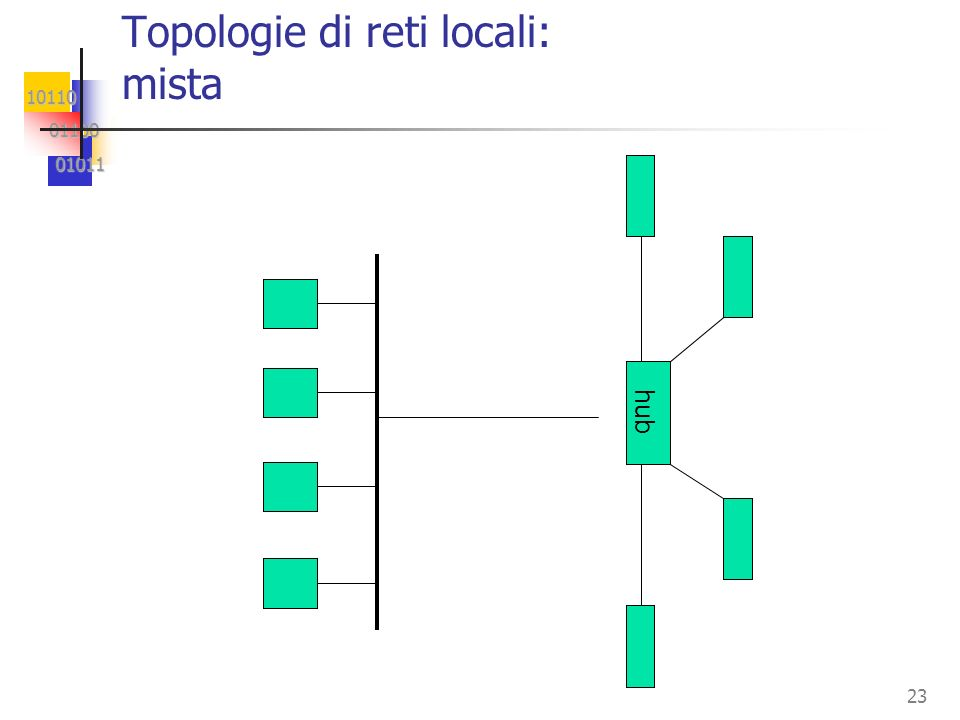 10110 01100 01100 01011 01011 23 hub Topologie di reti locali: mista
