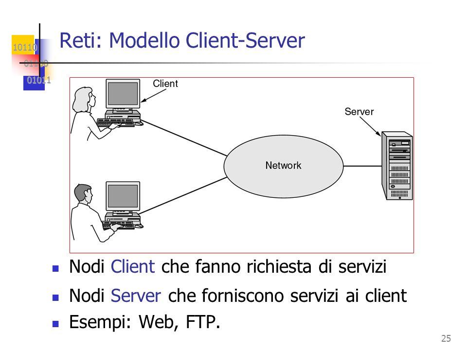 10110 01100 01100 01011 01011 25 Reti: Modello Client-Server Nodi Client che fanno richiesta di servizi Nodi Server che forniscono servizi ai client Esempi: Web, FTP.
