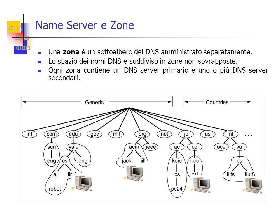 10110 01100 01100 01011 01011 Name Server e Zone Una zona è un sottoalbero del DNS amministrato separatamente. Lo spazio dei nomi DNS è suddiviso in z
