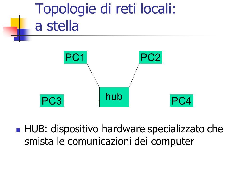 PC2PC1 PC4PC3 hub Topologie di reti locali: a stella HUB: dispositivo hardware specializzato che smista le comunicazioni dei computer