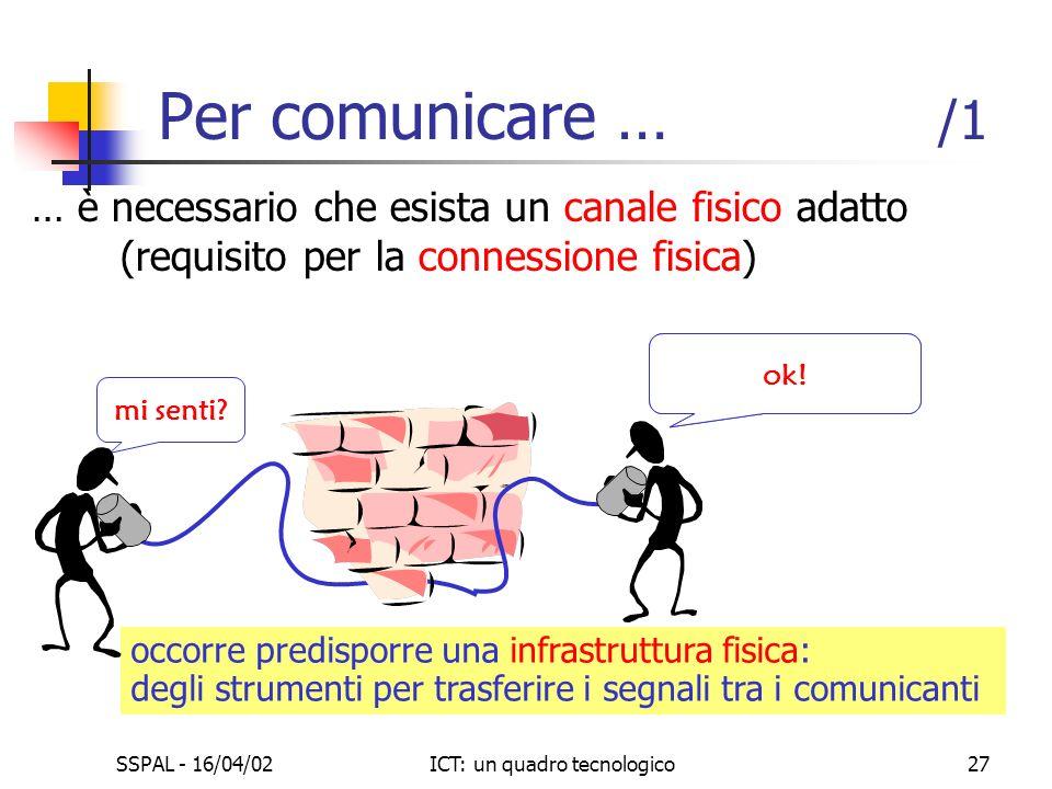 SSPAL - 16/04/02ICT: un quadro tecnologico27 … è necessario che esista un canale fisico adatto (requisito per la connessione fisica) Per comunicare …