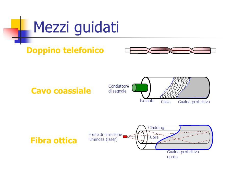 Mezzi guidati Doppino telefonico Conduttore di segnale Isolante CalzaGuaina protettiva Cavo coassiale Guaina protettiva opaca Core Cladding Fonte di e