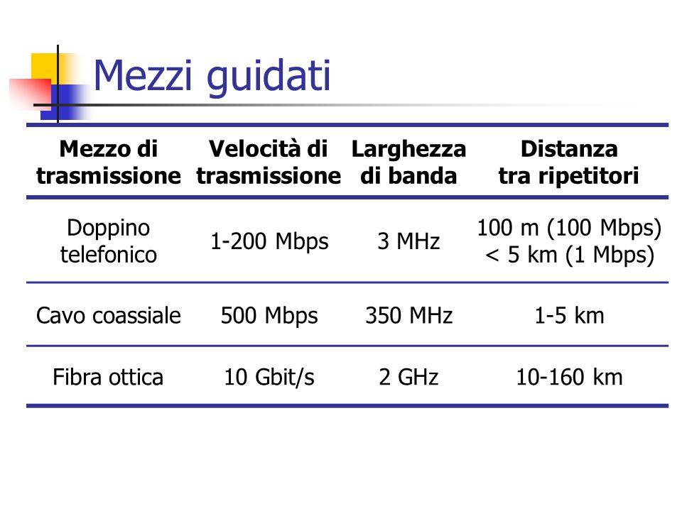 Mezzi guidati Mezzo di trasmissione Velocità di trasmissione Larghezza di banda Distanza tra ripetitori Doppino telefonico 1-200 Mbps3 MHz 100 m (100