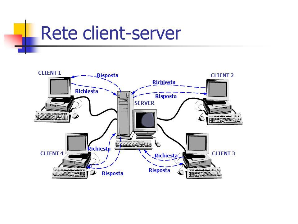 Rete client-server SERVER CLIENT 1 CLIENT 2 CLIENT 3CLIENT 4 Richiesta Risposta Richiesta Risposta Richiesta Risposta Richiesta Risposta