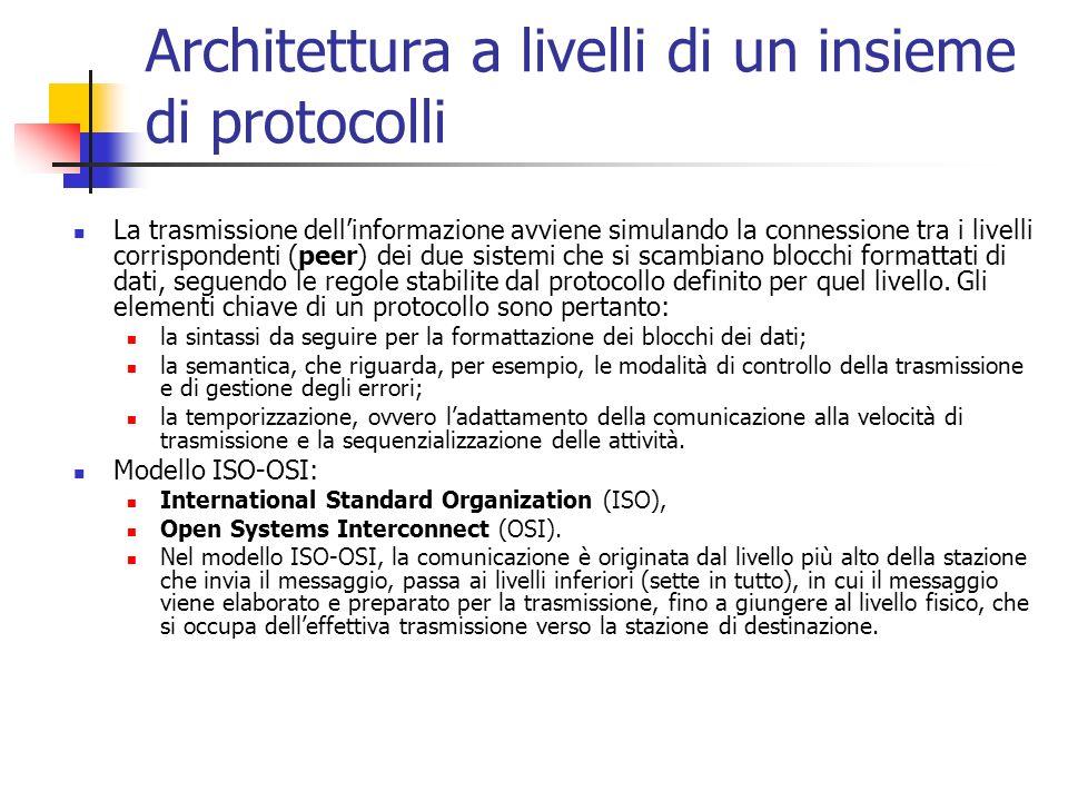 Architettura a livelli di un insieme di protocolli La trasmissione dellinformazione avviene simulando la connessione tra i livelli corrispondenti (pee