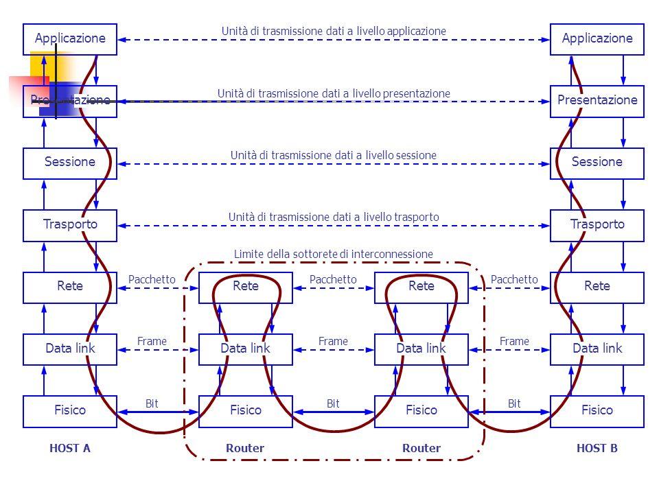 Fisico ReteSessione Applicazione HOST A Fisico Rete Router Bit Frame Pacchetto Fisico Rete Router Bit Frame Pacchetto Bit Frame Pacchetto Fisico ReteS