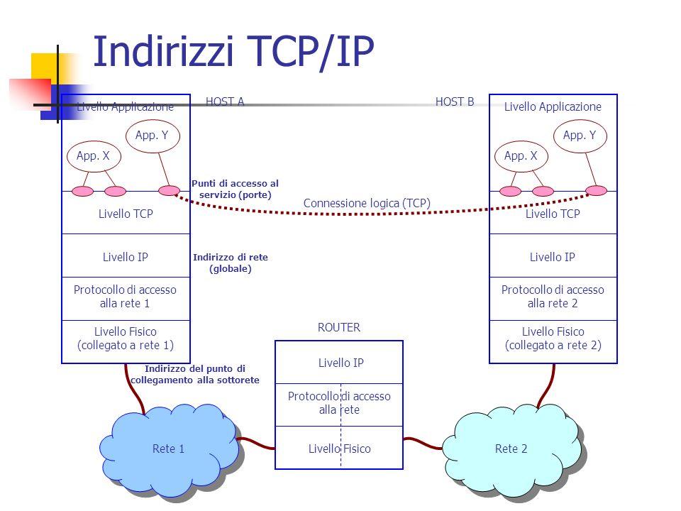 Rete 2Rete 1 Indirizzo del punto di collegamento alla sottorete Protocollo di accesso alla rete 1 Livello Fisico (collegato a rete 1) Livello IP Livel