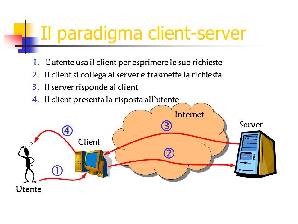 Il paradigma client-server Utente Client Server Internet 2.Il client si collega al server e trasmette la richiesta 3.Il server risponde al client 4.Il