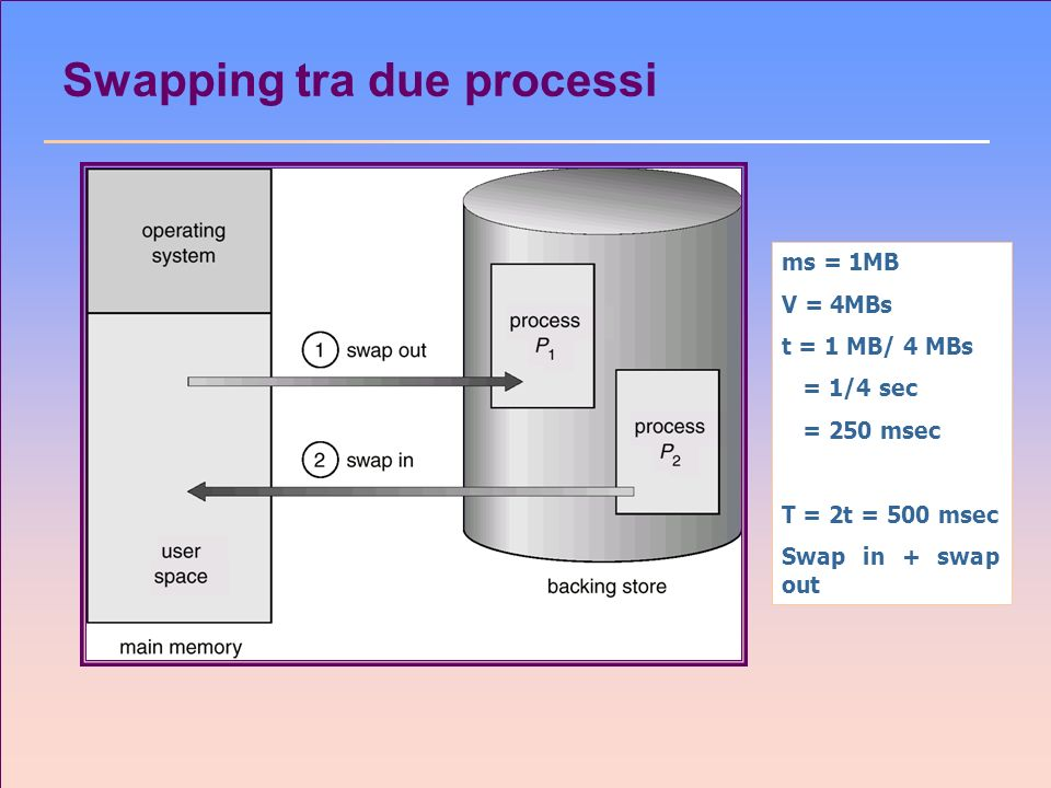 Swapping tra due processi ms = 1MB V = 4MBs t = 1 MB/ 4 MBs = 1/4 sec = 250 msec T = 2t = 500 msec Swap in + swap out