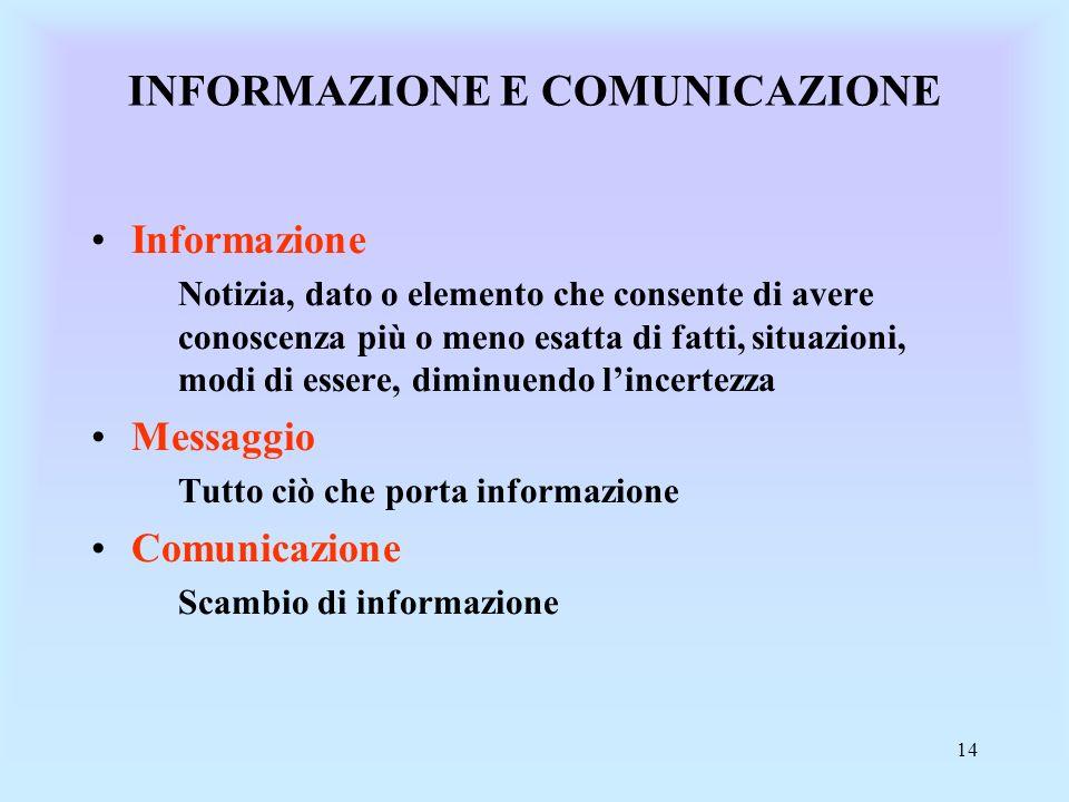 14 INFORMAZIONE E COMUNICAZIONE Informazione Notizia, dato o elemento che consente di avere conoscenza più o meno esatta di fatti, situazioni, modi di essere, diminuendo lincertezza Messaggio Tutto ciò che porta informazione Comunicazione Scambio di informazione