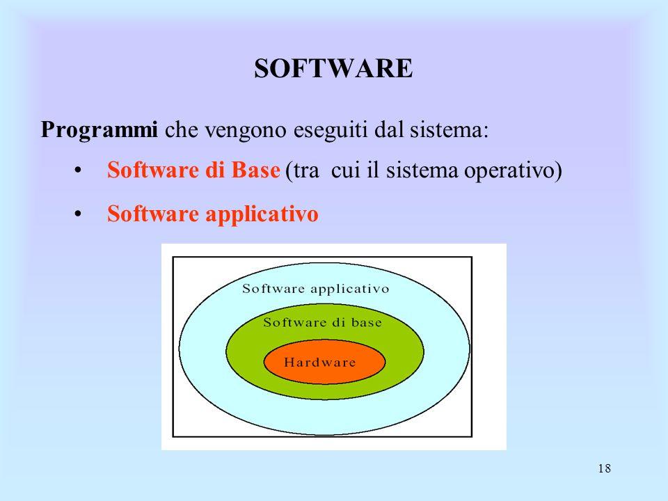 18 Programmi che vengono eseguiti dal sistema: Software di Base (tra cui il sistema operativo) Software applicativo SOFTWARE