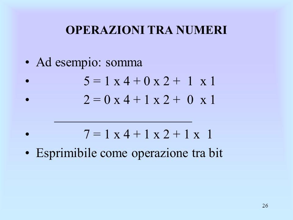 26 OPERAZIONI TRA NUMERI Ad esempio: somma 5 = 1 x 4 + 0 x 2 + 1 x 1 2 = 0 x 4 + 1 x 2 + 0 x 1 _____________________ 7 = 1 x 4 + 1 x 2 + 1 x 1 Esprimibile come operazione tra bit