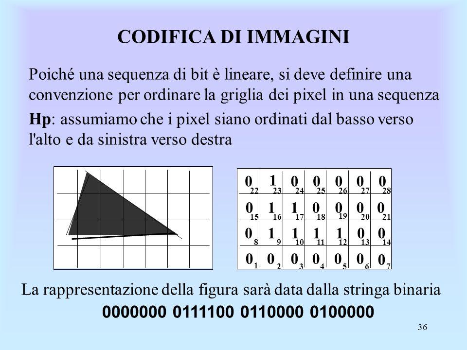 36 CODIFICA DI IMMAGINI Poiché una sequenza di bit è lineare, si deve definire una convenzione per ordinare la griglia dei pixel in una sequenza Hp: assumiamo che i pixel siano ordinati dal basso verso l alto e da sinistra verso destra 11 1111 1 0 0 0 0 000 0 0 00 0 00 00 00 0 00 1 23456 7 891011121314 15161718 19 2021 22232425262728 La rappresentazione della figura sarà data dalla stringa binaria 0000000 0111100 0110000 0100000