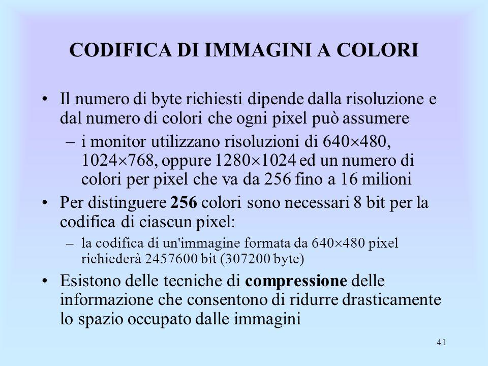 41 CODIFICA DI IMMAGINI A COLORI Il numero di byte richiesti dipende dalla risoluzione e dal numero di colori che ogni pixel può assumere –i monitor utilizzano risoluzioni di 640 480, 1024 768, oppure 1280 1024 ed un numero di colori per pixel che va da 256 fino a 16 milioni Per distinguere 256 colori sono necessari 8 bit per la codifica di ciascun pixel: –la codifica di un immagine formata da 640 480 pixel richiederà 2457600 bit (307200 byte) Esistono delle tecniche di compressione delle informazione che consentono di ridurre drasticamente lo spazio occupato dalle immagini