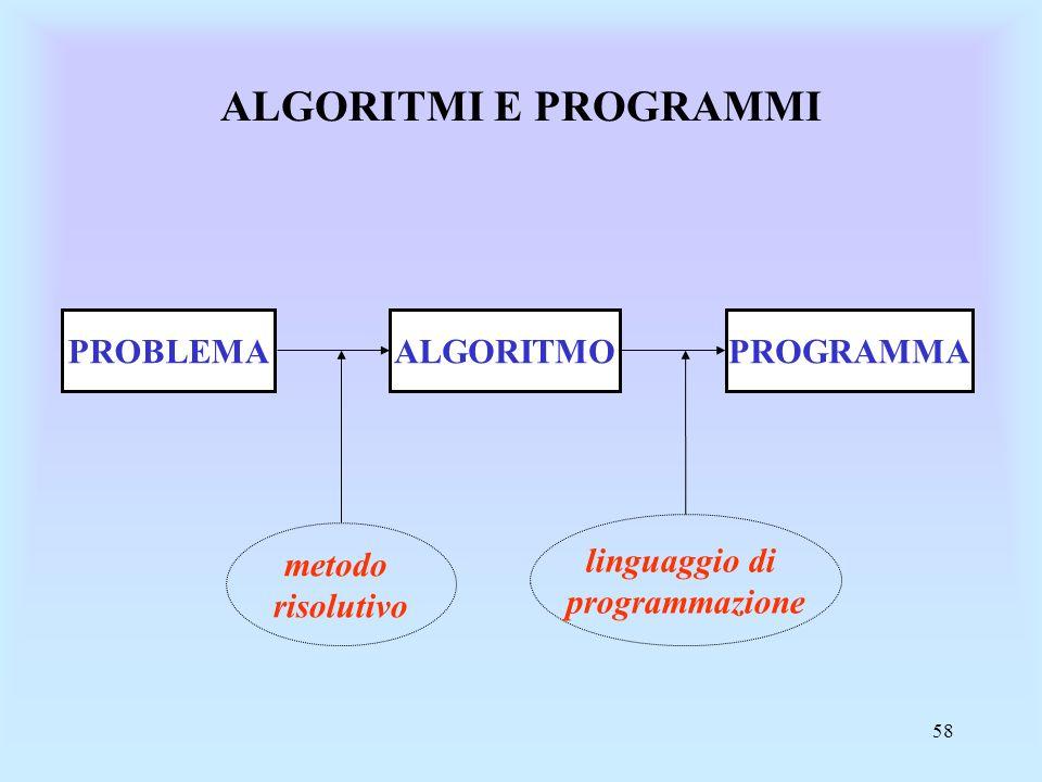 58 ALGORITMI E PROGRAMMI PROBLEMAALGORITMOPROGRAMMA metodo risolutivo linguaggio di programmazione