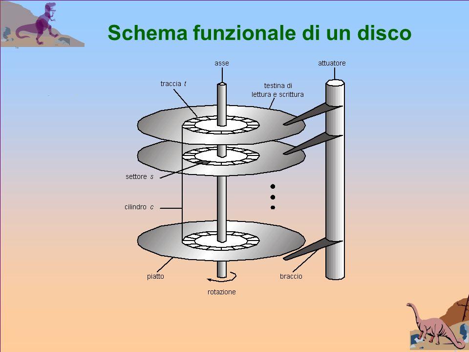 Schema funzionale di un disco