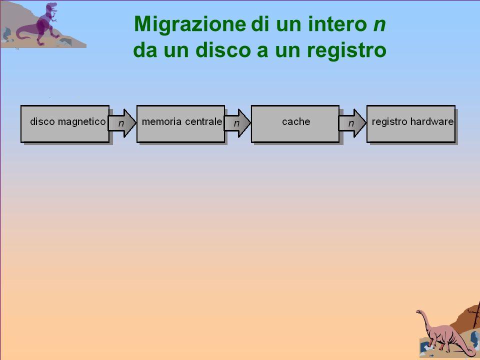 Migrazione di un intero n da un disco a un registro