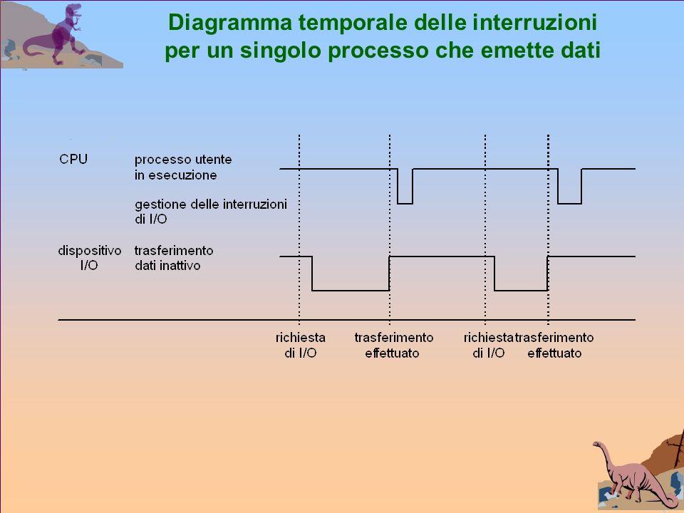 Diagramma temporale delle interruzioni per un singolo processo che emette dati
