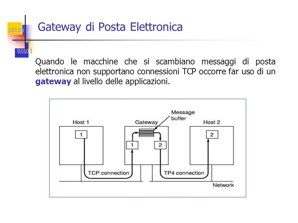 10110 01100 01100 01011 01011 Gateway di Posta Elettronica Quando le macchine che si scambiano messaggi di posta elettronica non supportano connession