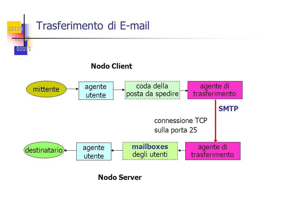 10110 01100 01100 01011 01011 Trasferimento di E-mail Nodo Client mittente agente utente coda della posta da spedire agente di trasferimento destinata