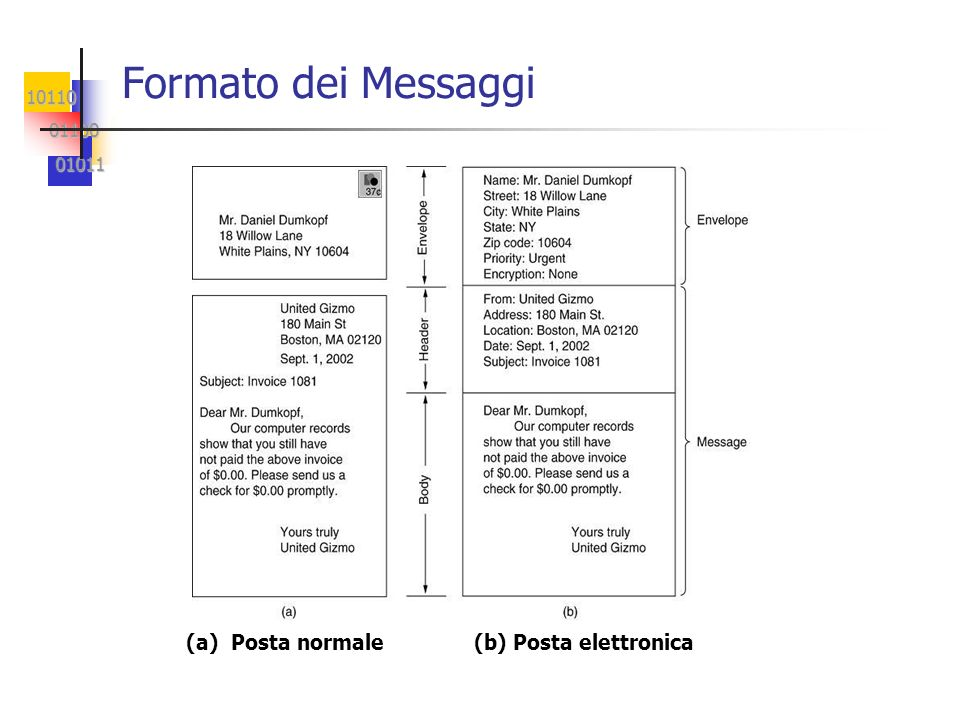 10110 01100 01100 01011 01011 Esempio di conversazione SMTP Server:220 dns.icar.cnr.it … logging access from: minos.cs.icar.cnr.it [150.145.63.34] Client: HELO dns.icar.cnr.it Server: 250 dns.icar.cnr.it Hello minos.cs.icar.cnr.it [150.145.63.34], pleased to meet you Client: MAIL FROM: Server: 250 2.1.0...