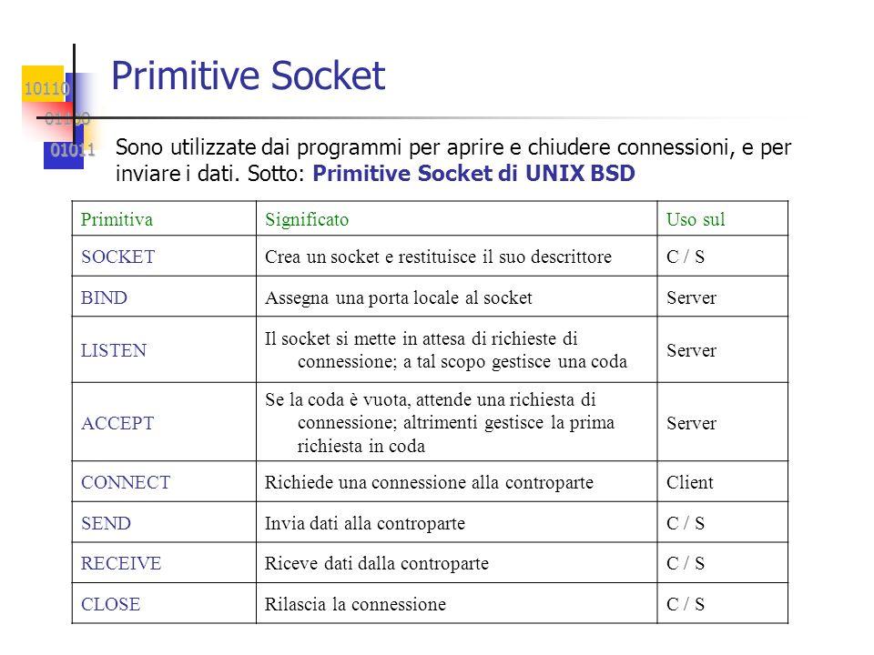 10110 01100 01100 01011 01011 Primitive Socket Sono utilizzate dai programmi per aprire e chiudere connessioni, e per inviare i dati. Sotto: Primitive