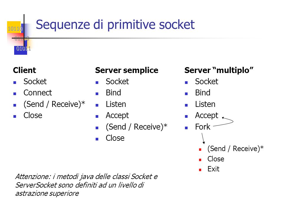 10110 01100 01100 01011 01011 Sequenze di primitive socket Client Socket Connect (Send / Receive)* Close Server semplice Socket Bind Listen Accept (Se