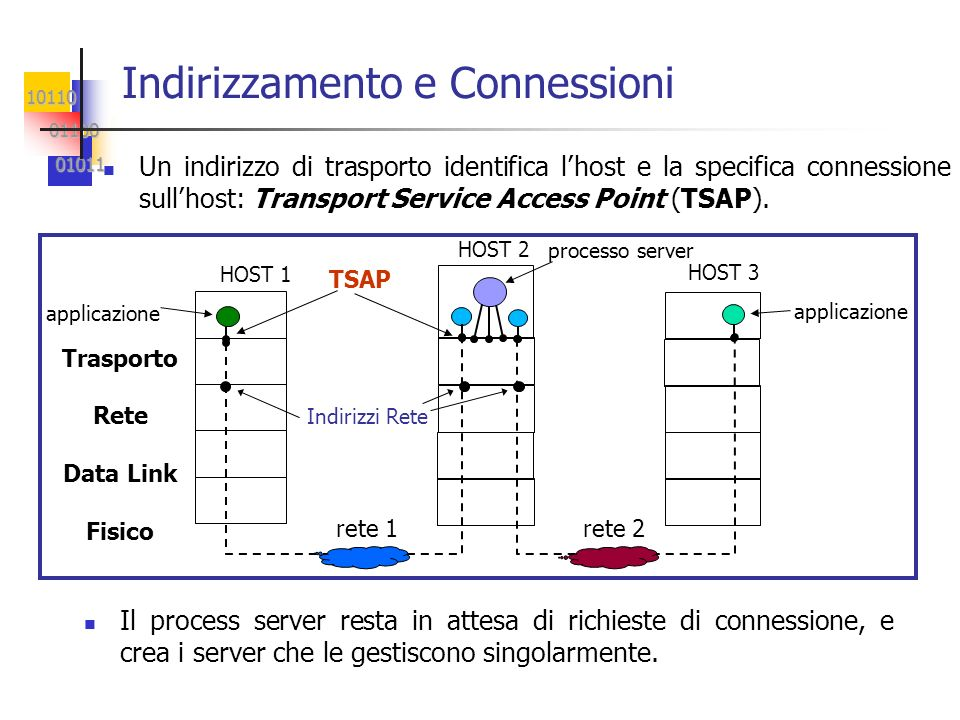 10110 01100 01100 01011 01011 Protocolli Trasporto di Internet: TCP e UDP Protocolli di trasporto definiti su rete Internet (su IP) Trasmission Control Protocol (TCP) definisce un protocollo di trasporto orientato alla connessione progettato per fornire un flusso affidabile end-to-end su una internet inaffidabile (best effort).