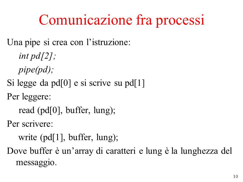 10 Comunicazione fra processi Una pipe si crea con listruzione: int pd[2]; pipe(pd); Si legge da pd[0] e si scrive su pd[1] Per leggere: read (pd[0], buffer, lung); Per scrivere: write (pd[1], buffer, lung); Dove buffer è unarray di caratteri e lung è la lunghezza del messaggio.