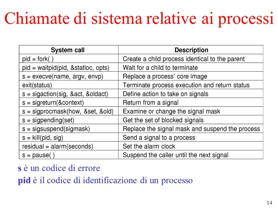 14 Chiamate di sistema relative ai processi s è un codice di errore pid è il codice di identificazione di un processo