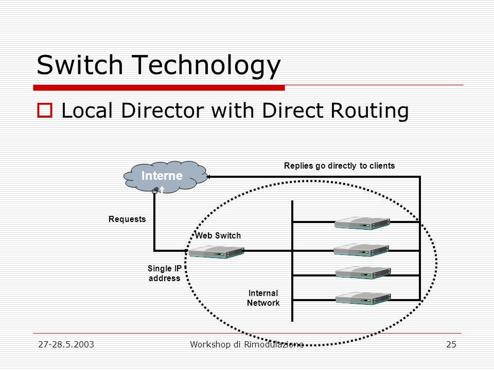 27-28.5.2003Workshop di Rimodulazione25 Switch Technology Local Director with Direct Routing Web Switch Interne t Internal Network Requests Single IP address Replies go directly to clients