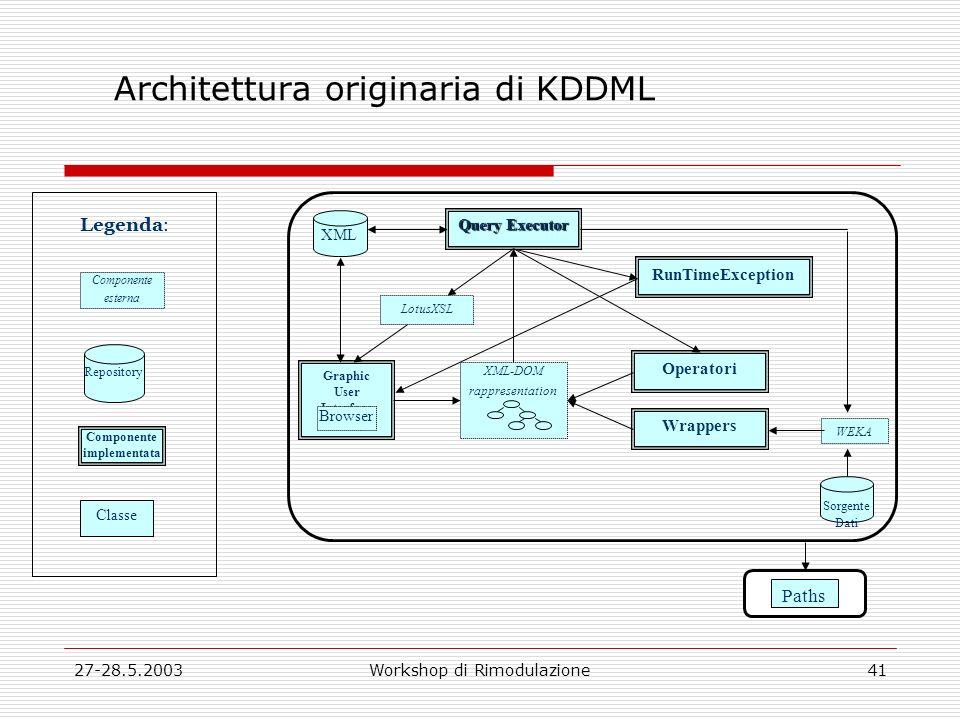 27-28.5.2003Workshop di Rimodulazione41 Architettura originaria di KDDML Componente esterna Repository Componente implementata Classe XML Query Execut