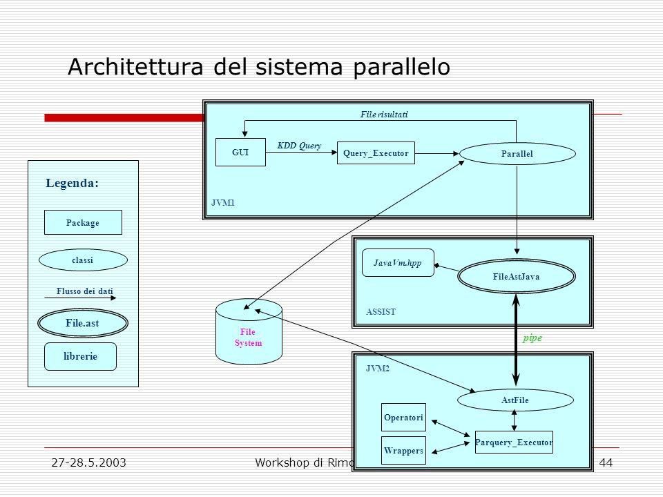 27-28.5.2003Workshop di Rimodulazione44 Architettura del sistema parallelo pipe JVM2 ASSIST JVM1 GUI Query_Executor Parallel FileAstJava KDD Query File risultati AstFile Operatori Parquery_Executor Wrappers JavaVm.hpp File System librerie File.ast Flusso dei dati classi Package Legenda: