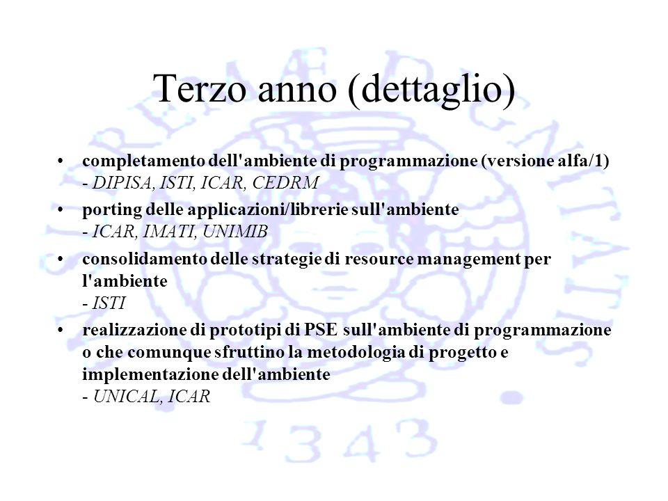 Terzo anno (dettaglio) completamento dell ambiente di programmazione (versione alfa/1) - DIPISA, ISTI, ICAR, CEDRM porting delle applicazioni/librerie sull ambiente - ICAR, IMATI, UNIMIB consolidamento delle strategie di resource management per l ambiente - ISTI realizzazione di prototipi di PSE sull ambiente di programmazione o che comunque sfruttino la metodologia di progetto e implementazione dell ambiente - UNICAL, ICAR