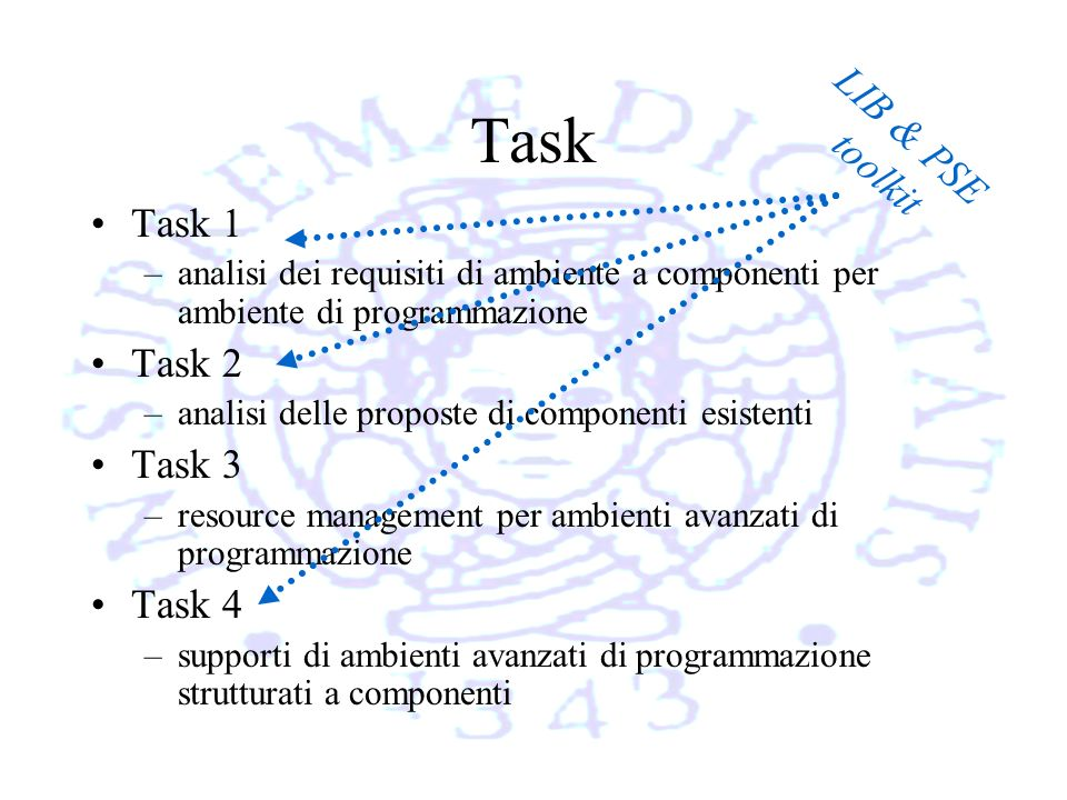 Task Task 1 –analisi dei requisiti di ambiente a componenti per ambiente di programmazione Task 2 –analisi delle proposte di componenti esistenti Task 3 –resource management per ambienti avanzati di programmazione Task 4 –supporti di ambienti avanzati di programmazione strutturati a componenti LIB & PSE toolkit