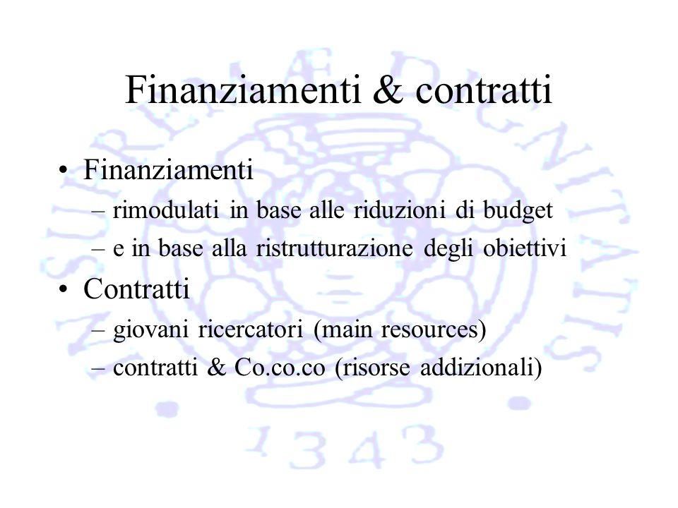 Finanziamenti & contratti Finanziamenti –rimodulati in base alle riduzioni di budget –e in base alla ristrutturazione degli obiettivi Contratti –giovani ricercatori (main resources) –contratti & Co.co.co (risorse addizionali)