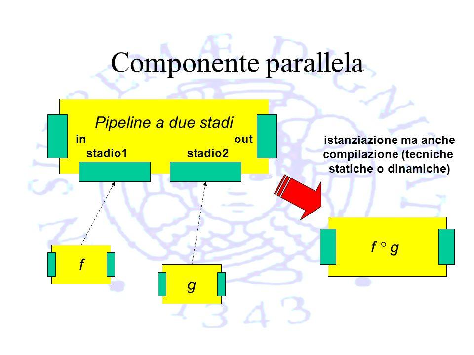 Componente parallela Pipeline a due stadi in out stadio1 stadio2 g f f ° g istanziazione ma anche compilazione (tecniche statiche o dinamiche)