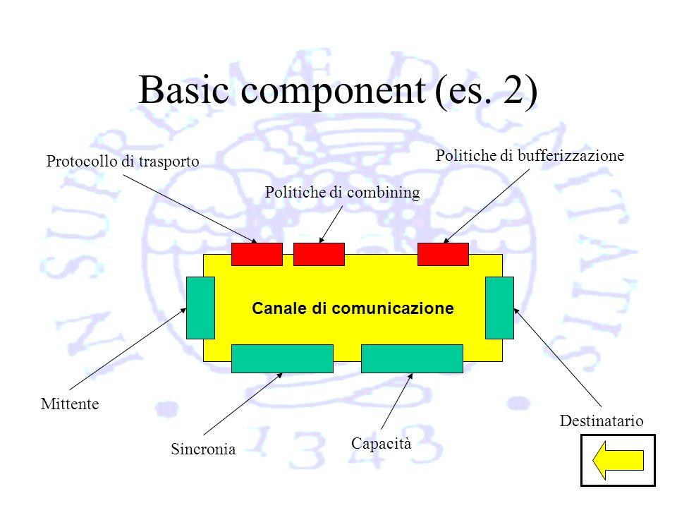 Basic component (es.