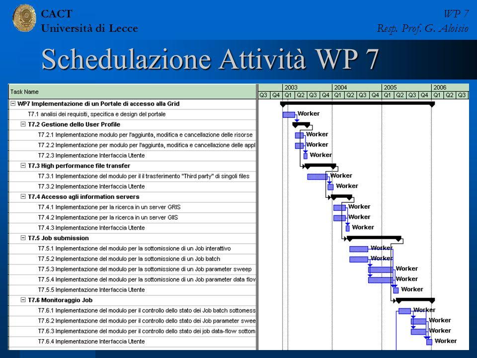 CACT Università di Lecce WP 7 Resp. Prof. G. Aloisio Pisa, 27-28 Maggio 200323 di 49 Schedulazione Attività WP 7