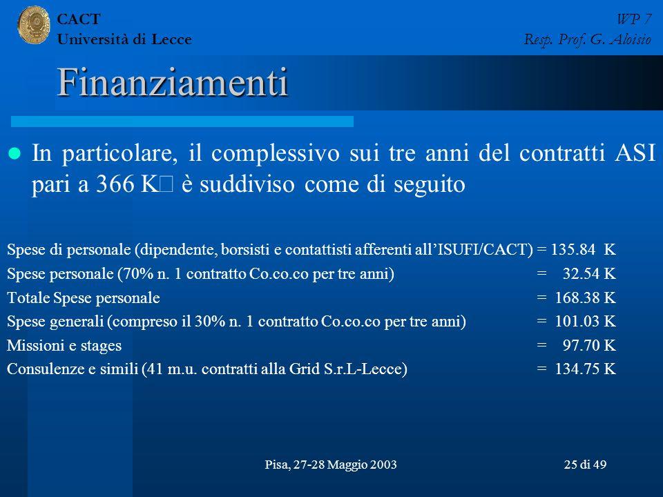 CACT Università di Lecce WP 7 Resp. Prof. G. Aloisio Pisa, 27-28 Maggio 200325 di 49 Finanziamenti In particolare, il complessivo sui tre anni del con